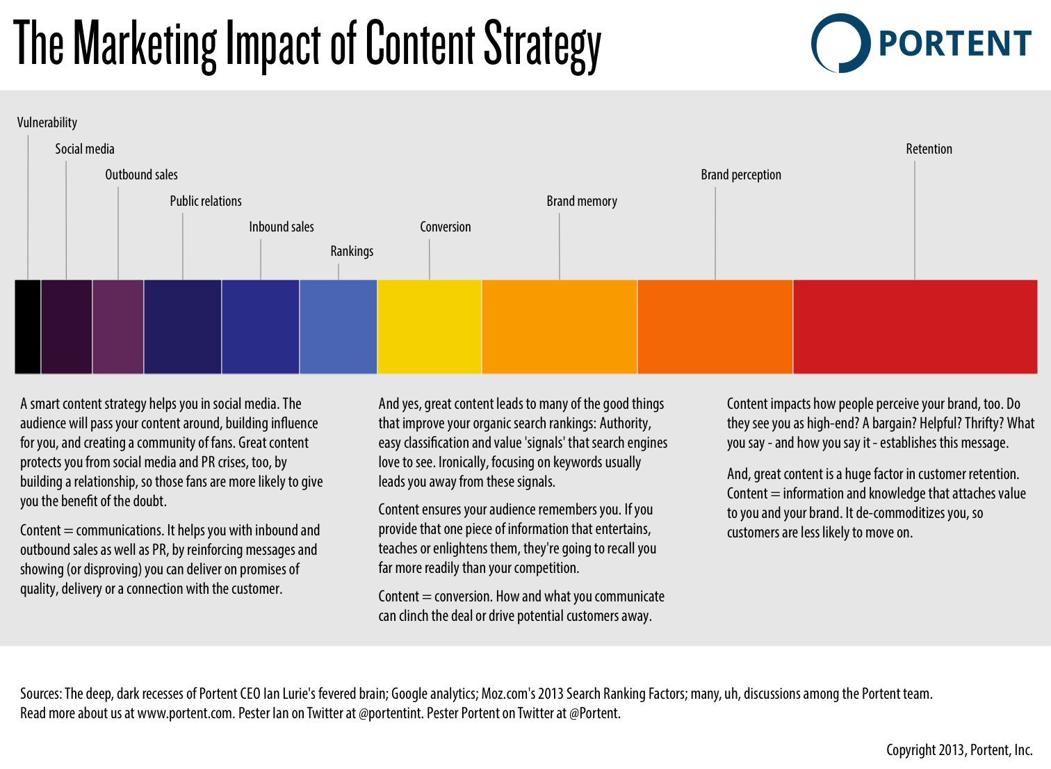 How to create a content strategy in only 652 steps for Portent definition