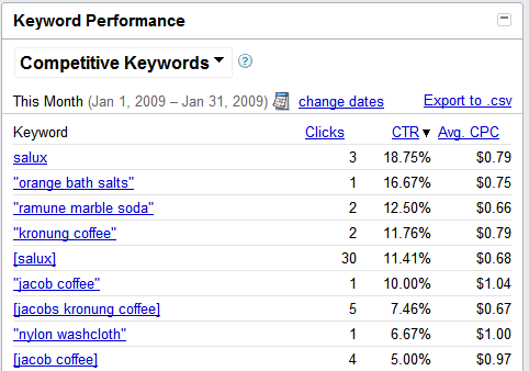 AdWords-Competitive-Keywords.png