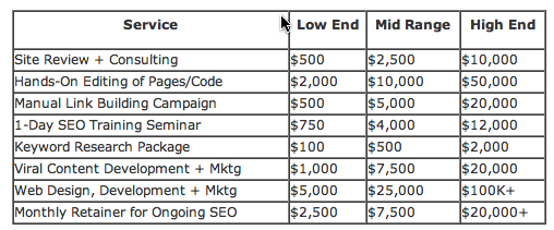 5 Steps To Price Internet Marketing and SEO