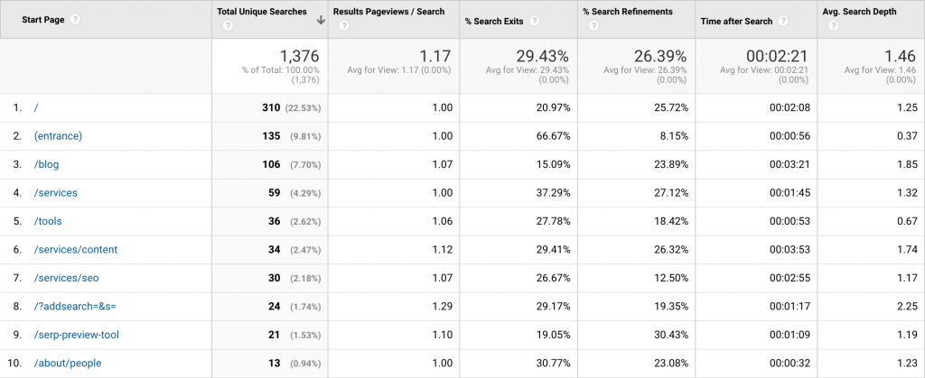 Screenshot of Google Analytics site search search pages report results for Portent blog.