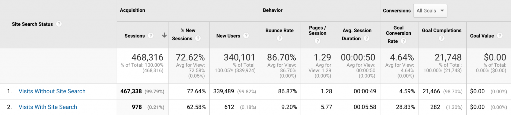 Screenshot of Google Analytics site search usage report results for Portent blog.