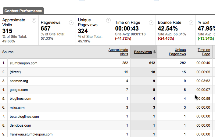 Google Analytics - entrance sources page