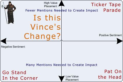 Vince's Change - Google - SEO | Portent Interactive