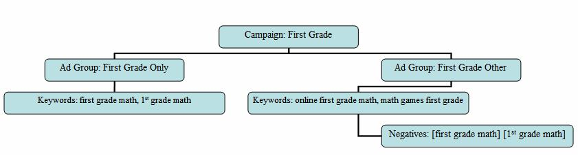 negative keywords flow