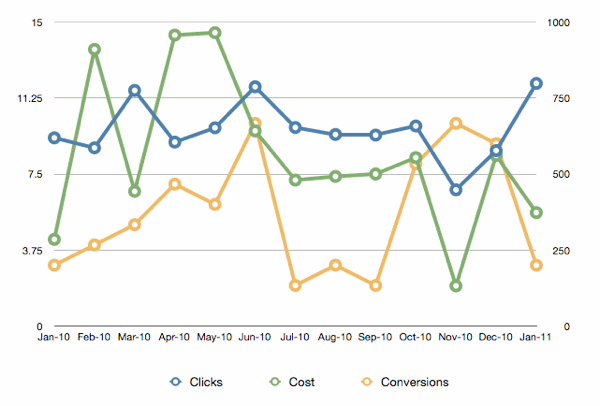 Sorry but your charts are ugly portent for Portent usage examples