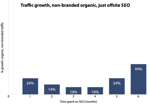 Offsite SEO has long term prospects but little short-term results