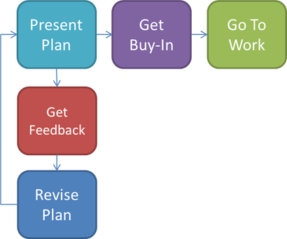 Action Framework - Getting Buy-In