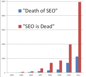How Often Does SEO Die?