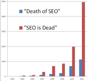 How Often Does SEO Die?