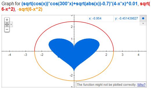 heart-graph-easter-egg