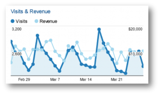 Google Analytics visits and revenue report