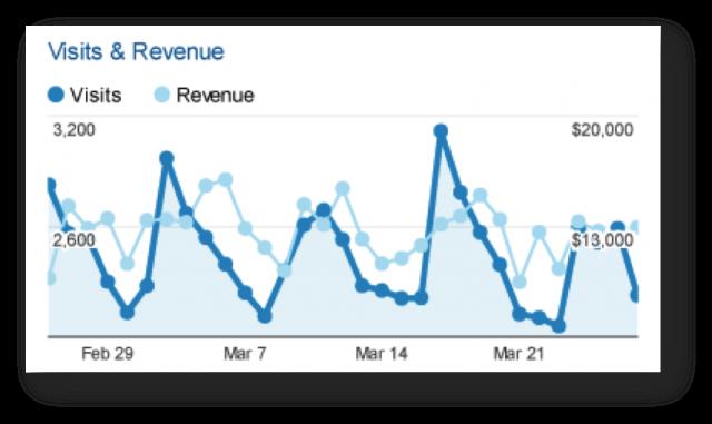 Google Analytics visits and revenue report