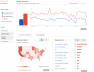 Chart of Advanced KW Research Google Trends
