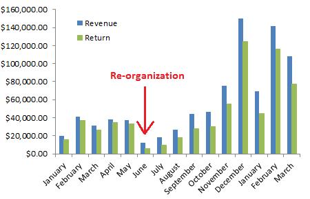 AdWords Re-organization Graph