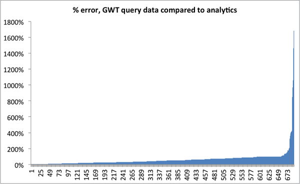 gwt error histogram