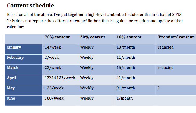 A strategic content calendar