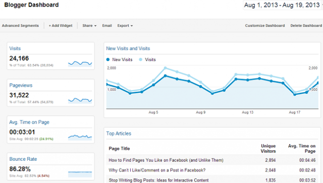 A screencap of Portent's new Blogger Dashboard