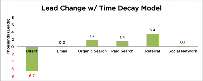 Lead Change Time Decay