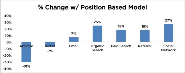Percent Change Position