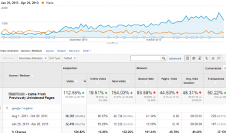 Tracking SEO Improvements