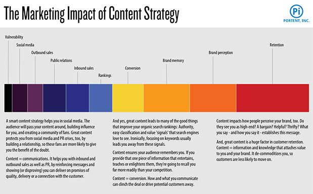 Content Strategy: The Humungous Guide