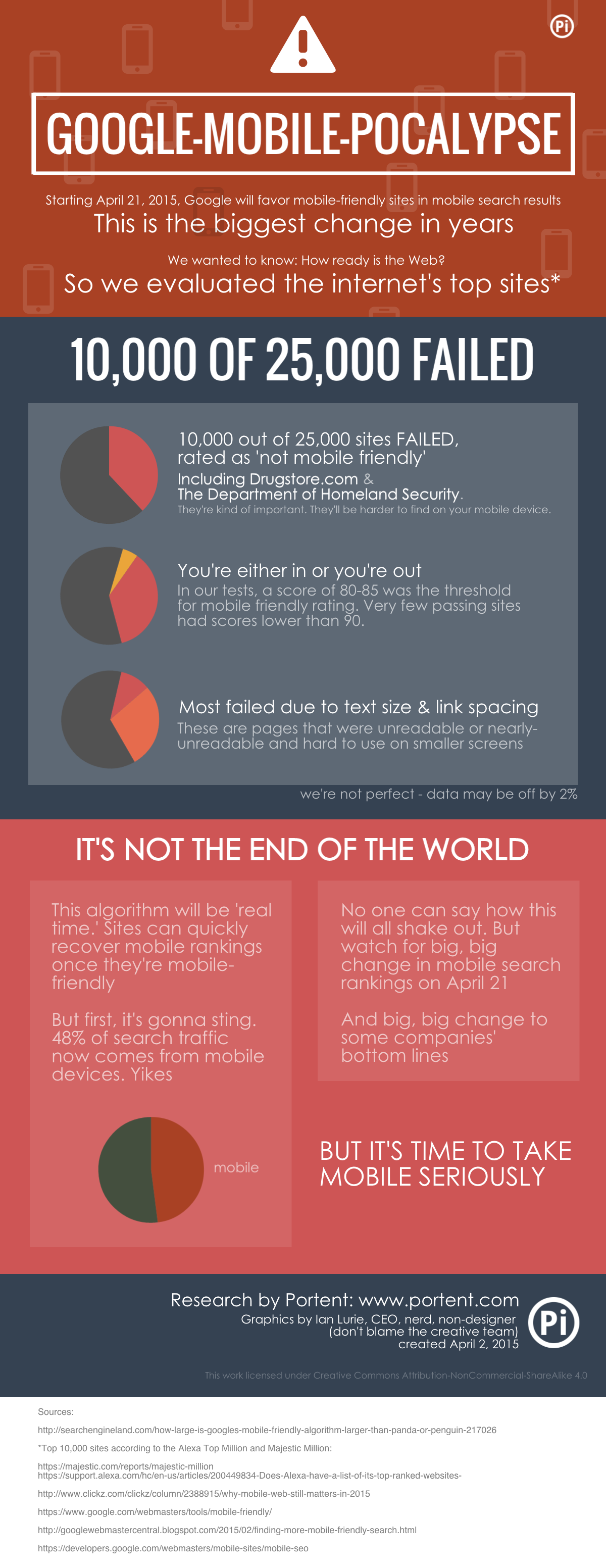 Mobile SEO and the End Times