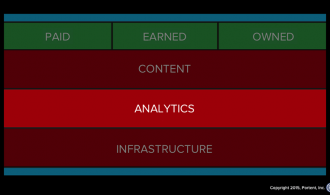 Analytics listens to the marketing stack