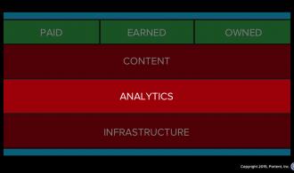 Analytics listens to the marketing stack