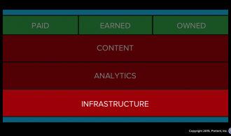 Infrastructure drives internet marketing. It's the base of the stack.