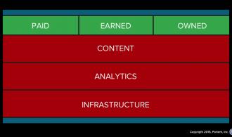 The internet marketing stack