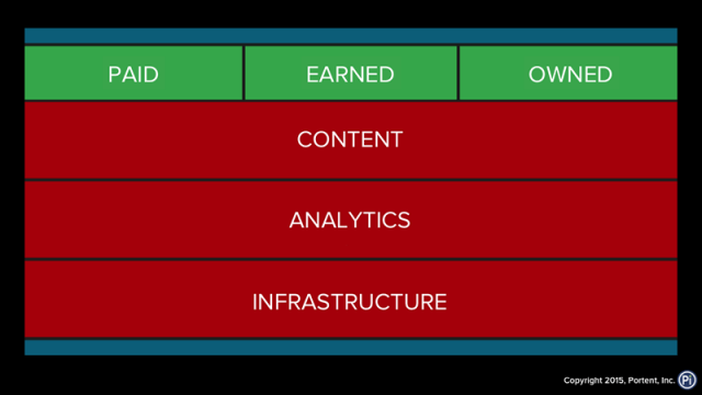The internet marketing stack