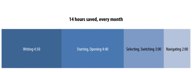 14 hours saved, every month