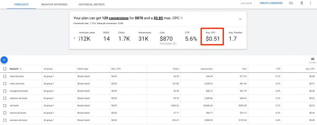 Based on a list of keywords related to ski boots, the Google Keyword Planner estimates an average CPC of $0.51.