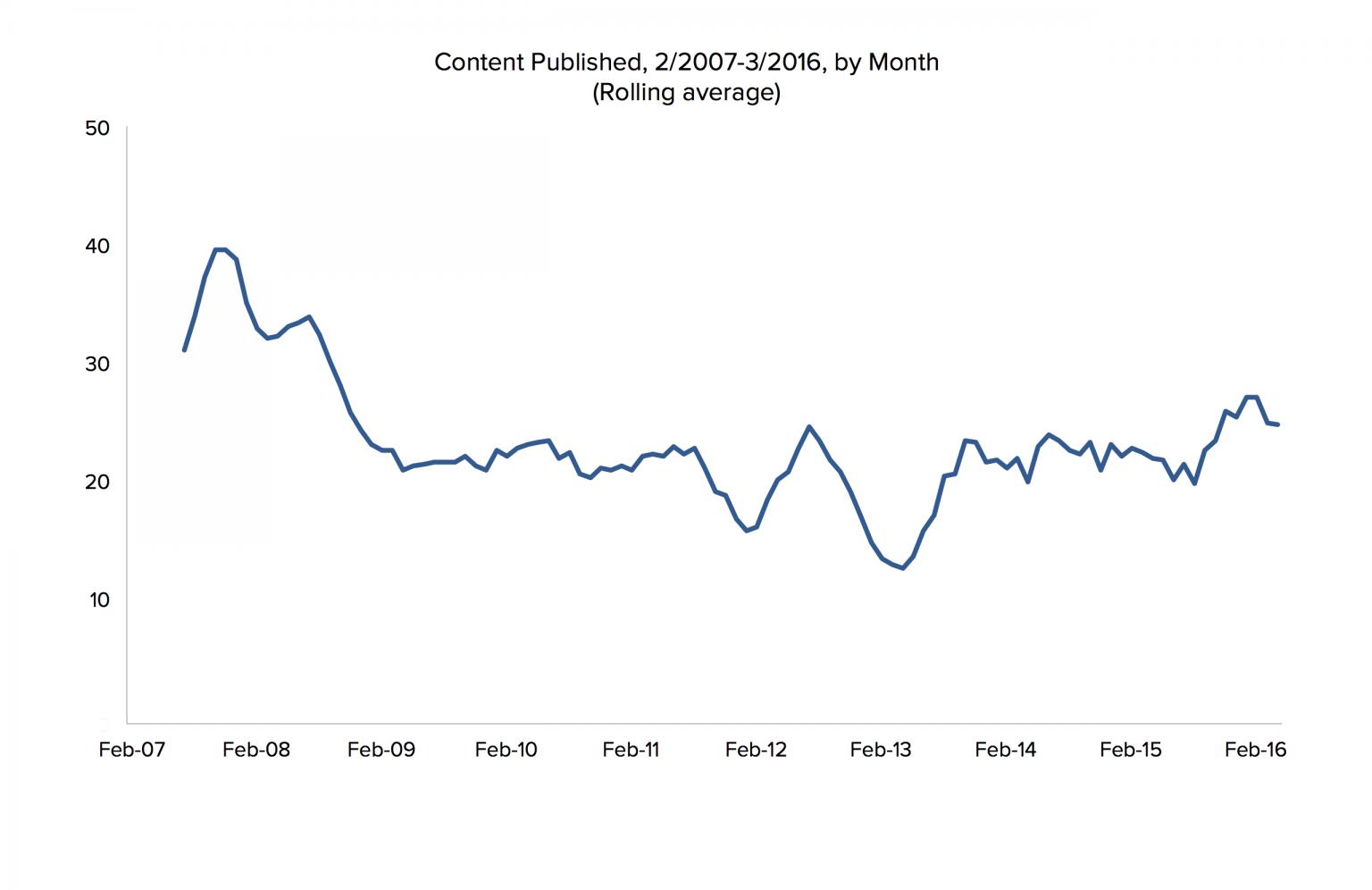 tanda konten yang diterbitkan setiap bulan. Kami telah sibuk.