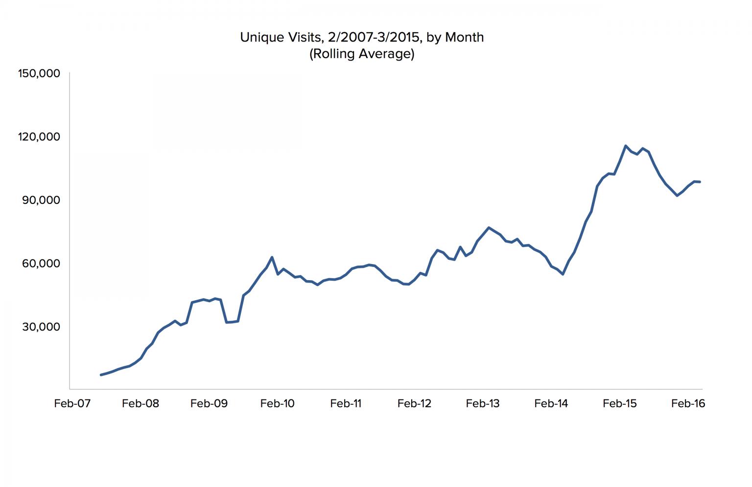masuk pengunjung unik per bulan. metrik ini adalah hal yang buruk, tapi itu berarti sesuatu, kan?