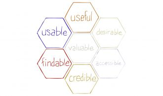 Edited honeycomb highlights the user experience of content--useful, usable, findable, and credible.