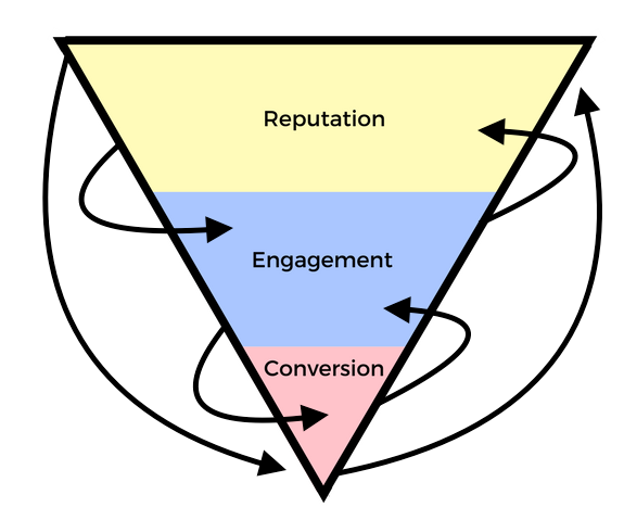 Content marketing is difficult to fit into a traditional conversion funnel
