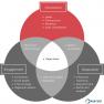 KPIs for measuring content conversion