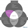 KPIs for measuring content conversion and engagement