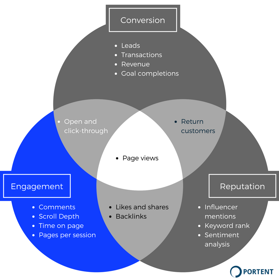 KPIs for measuring content engagement
