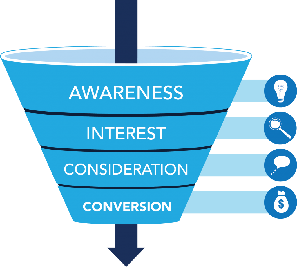 Purchase decision funnel from awareness to interest to consideration to conversion for mapping KPIs