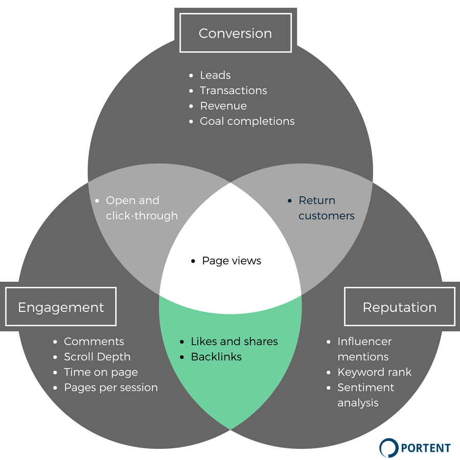 KPIs for measuring content reputation and engagement