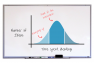 The brainstorming bell curve - hitting peak ideation - Portent