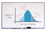 The brainstorming bell curve - Seeing ideation all the way through - Portent