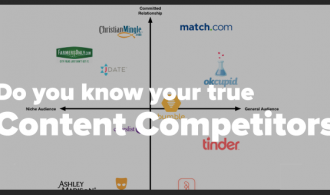 Do you know your true content competitors?