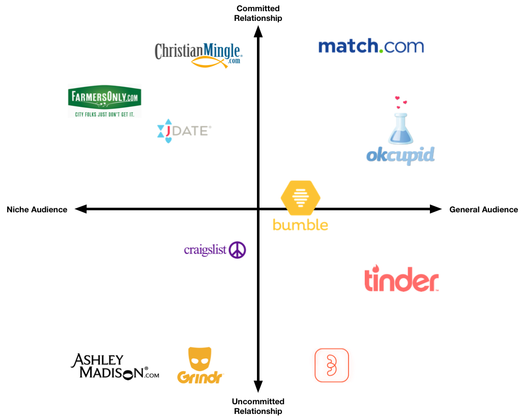dating apps are arranged along x and y axis according to commitment level and audience type