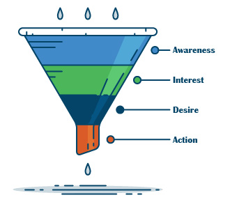 The conversion funnel guides PPC Account Strategy - Portent