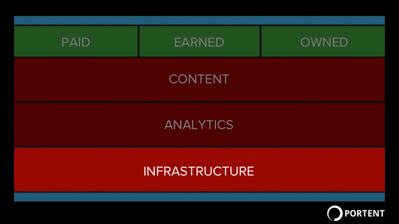 Infrastructure and site speed are the foundation for good digital marketing
