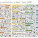 Marketing automation technology proliferation