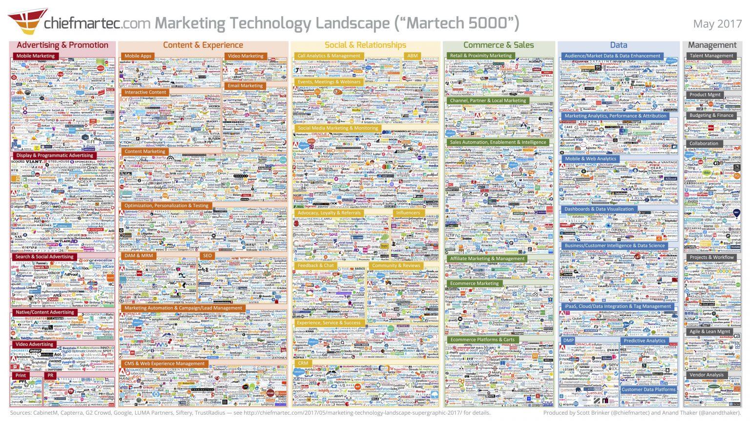 The 2017 digital marketing technology landscape